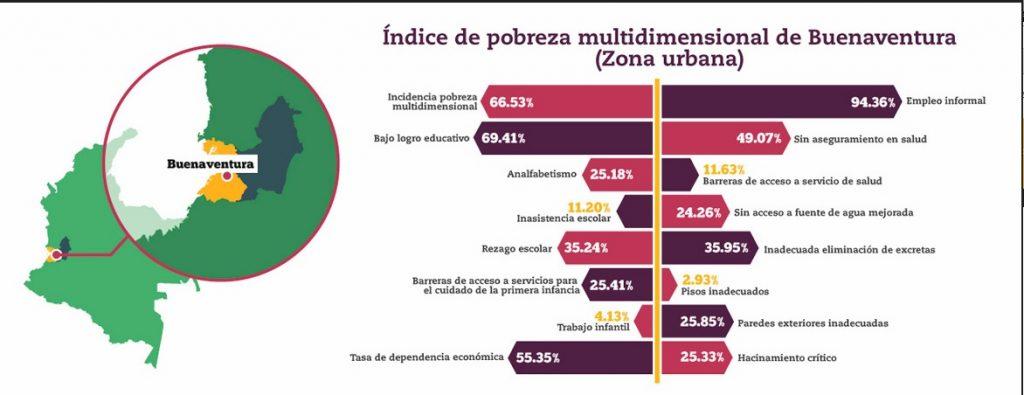 Buenaventura es la  urbe con mayor índice de desplazamiento intraurbano en el país