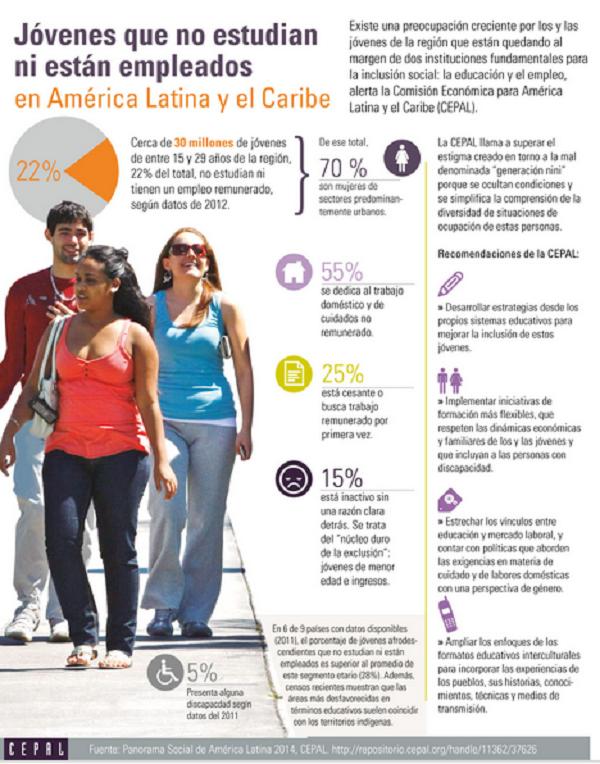 ¿Qué pasa con el futuro de los jóvenes latinoamericanos?