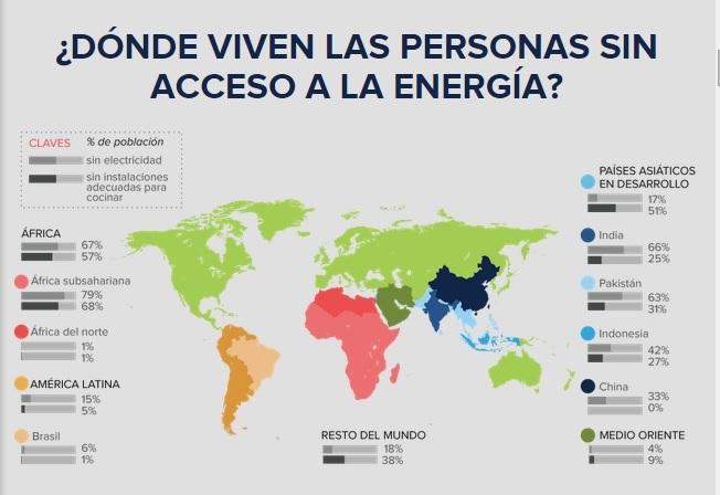 1,3 mil millones de personas en el mundo no tienen electricidad